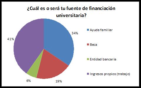 financiar-carrera2