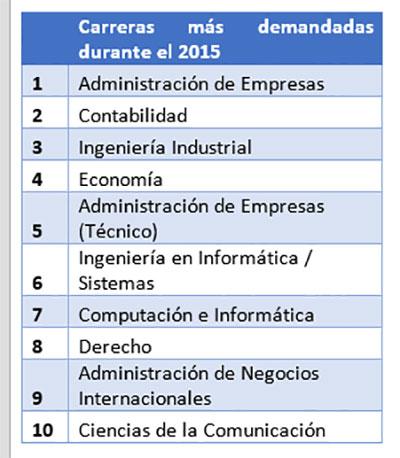 Carreras2015