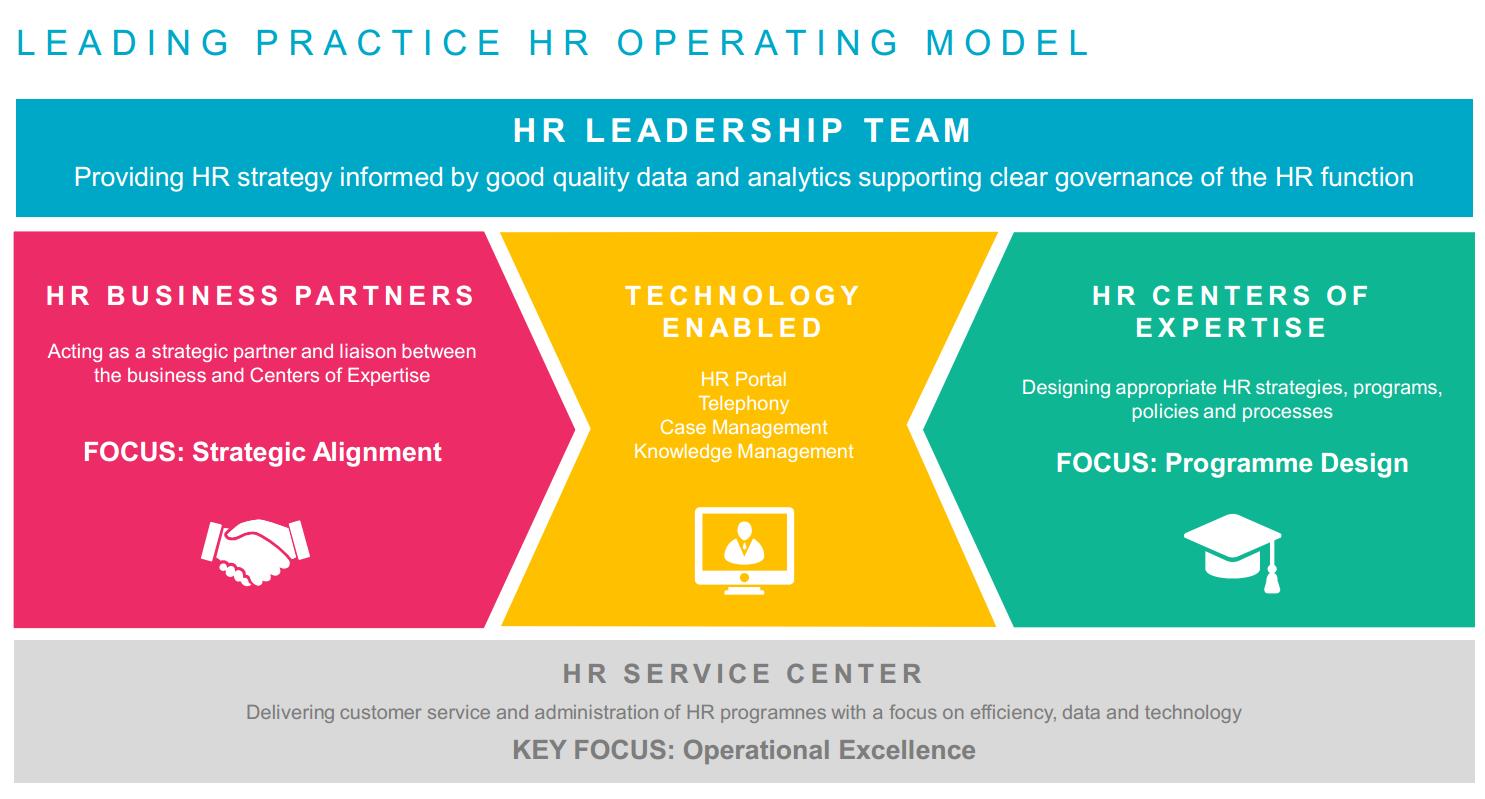 Transformaci n de la funci n de recursos humanos parte 1 recursos humanos el portal del - Business case ejemplo ...